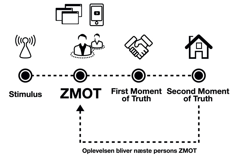 Zero moment of truth brugerrejsemodel